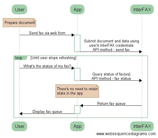 User-facing server