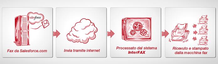 Fax Salesforce